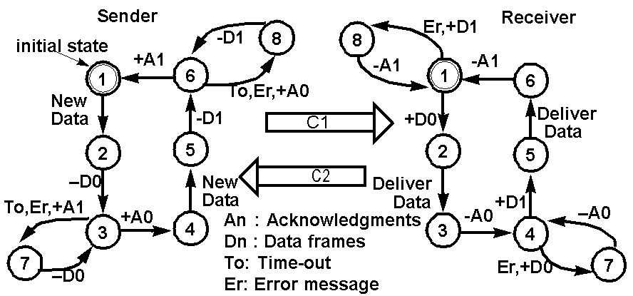 protocol engineering